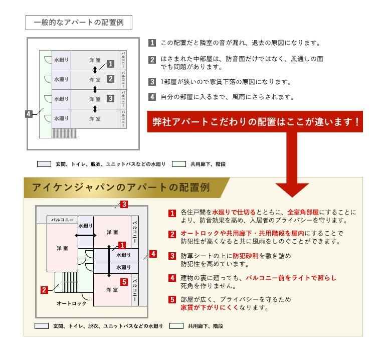 アパートの配置にもこだわり、防音性と快適性を実現