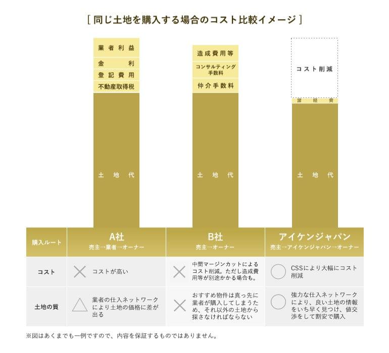 さらに、CSS(コスト・セーブ・システム)で土地購入時のコストを大幅に削減。